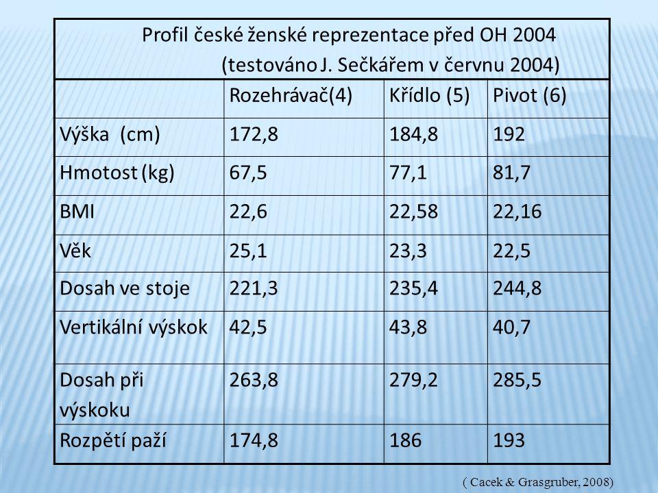 Profil české ženské reprezentace před OH 2004