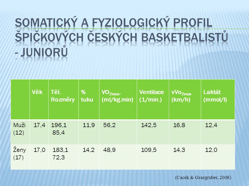 Somatický a fyziologický profil špičkových českých basketbalistů - juniorů