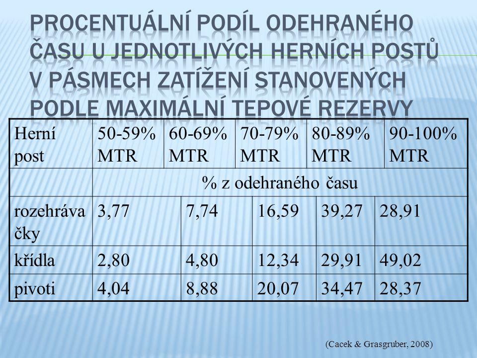 Procentuální podíl odehraného času u jednotlivých herních postů v pásmech zatížení stanovených podle maximální tepové rezervy