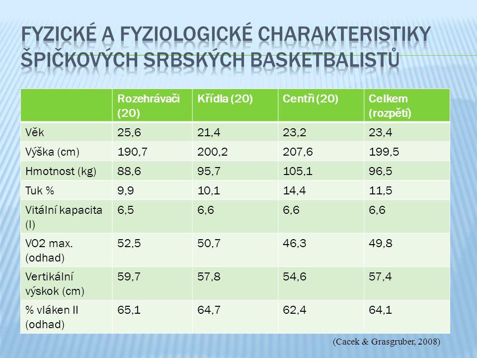 Fyzické a fyziologické charakteristiky špičkových srbských basketbalistů