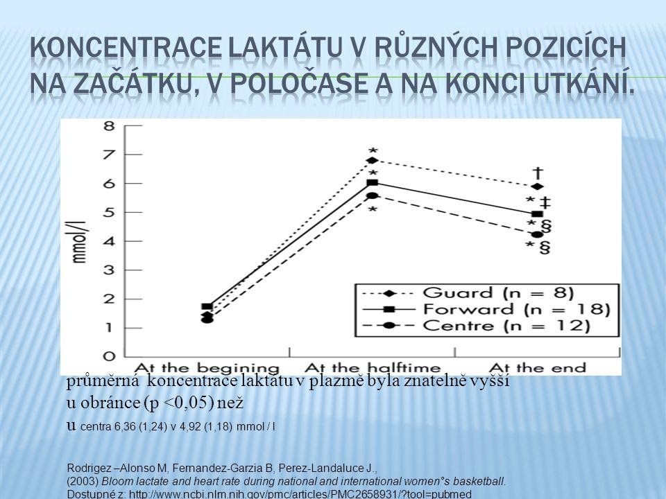 koncentrace laktátu v různých pozicích na začátku, v poločase a na konci utkání.