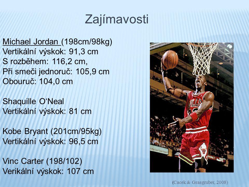 Zajímavosti Michael Jordan (198cm/98kg) Vertikální výskok: 91,3 cm. S rozběhem: 116,2 cm, Při smeči jednoruč: 105,9 cm.