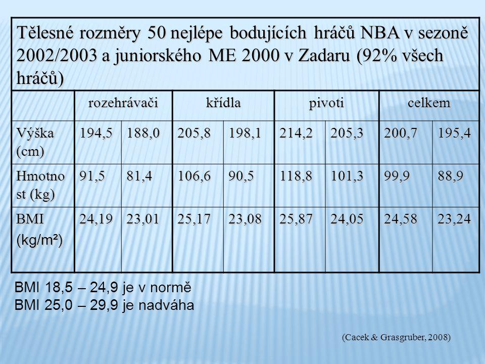 Tělesné rozměry 50 nejlépe bodujících hráčů NBA v sezoně 2002/2003 a juniorského ME 2000 v Zadaru (92% všech hráčů)