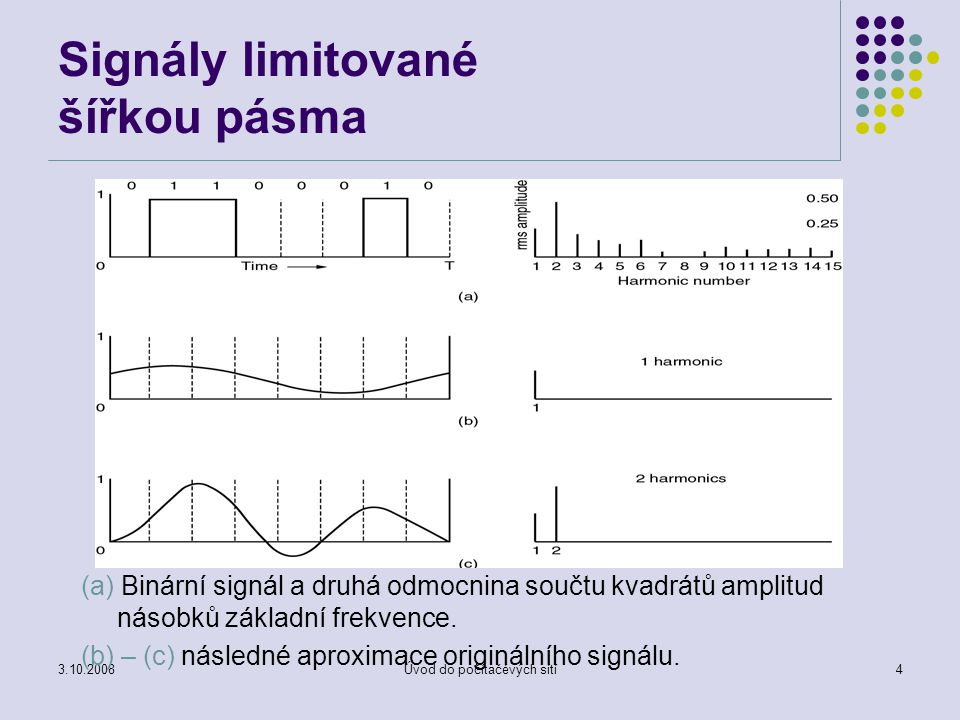Signály limitované šířkou pásma