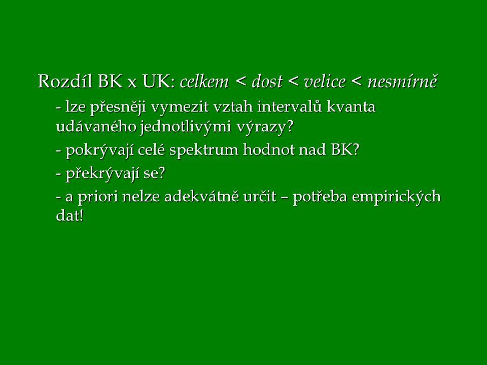 Rozdíl BK x UK: celkem < dost < velice < nesmírně