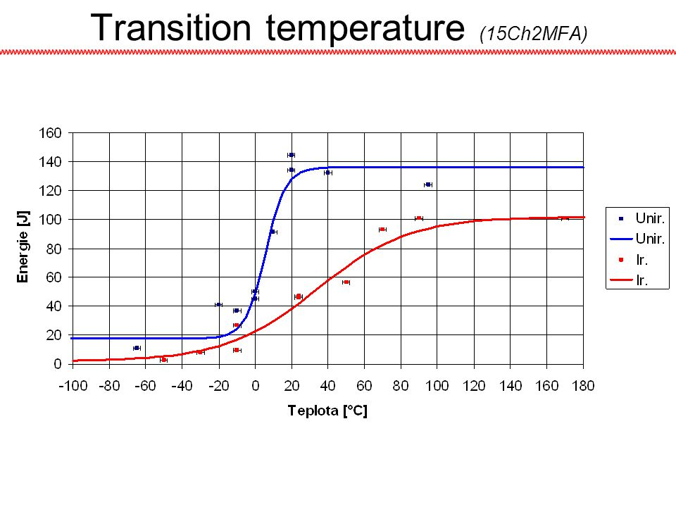Transition temperature (15Ch2MFA)