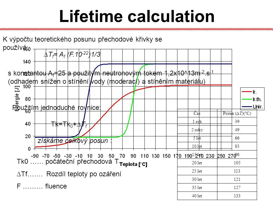 Lifetime calculation K výpočtu teoretického posunu přechodové křivky se používá: ∆Tf= Af (F.10-22)1/3.