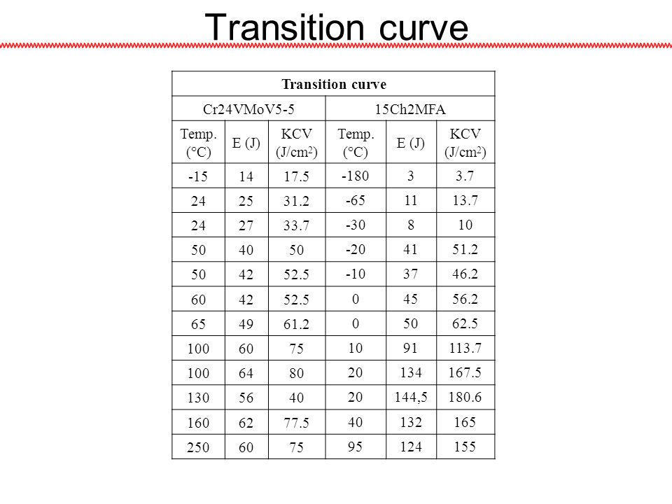Transition curve Transition curve Cr24VMoV5-5 15Ch2MFA Temp. (°C)