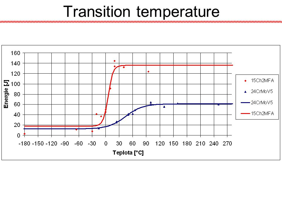 Transition temperature