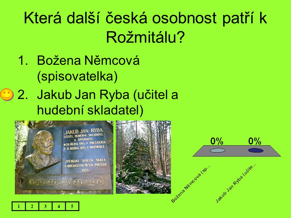 Která další česká osobnost patří k Rožmitálu
