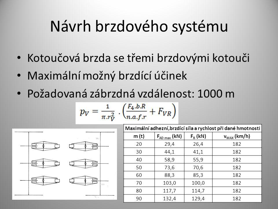 Návrh brzdového systému