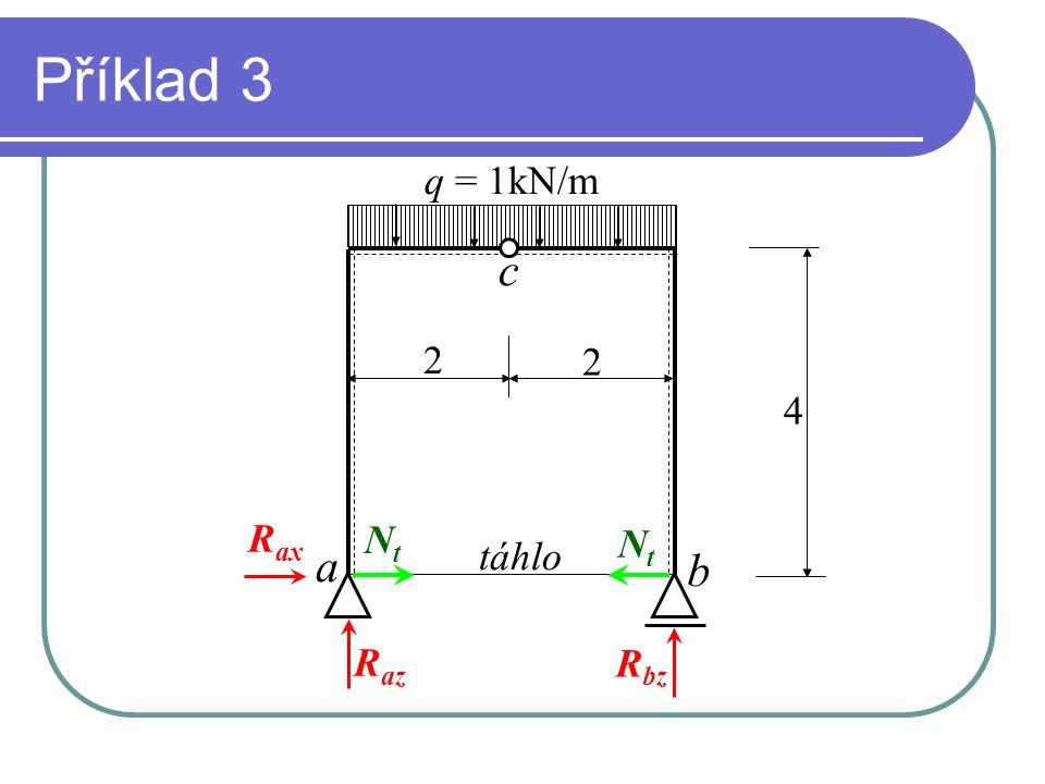 Příklad 3 q = 1kN/m c 2 2 4 Rax Nt Nt a táhlo b Raz Rbz