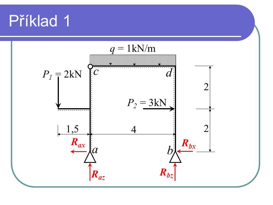 Příklad 1 c d a b q = 1kN/m P1 = 2kN 2 P2 = 3kN 1,5 2 4 Rax Rbx Rbz