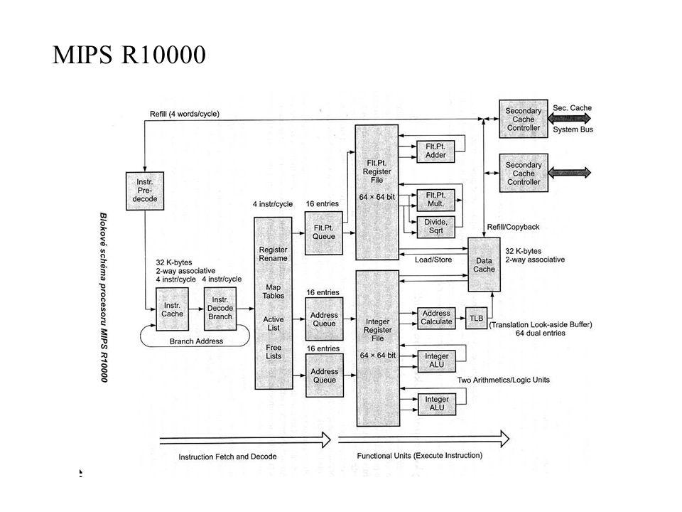 MIPS R10000