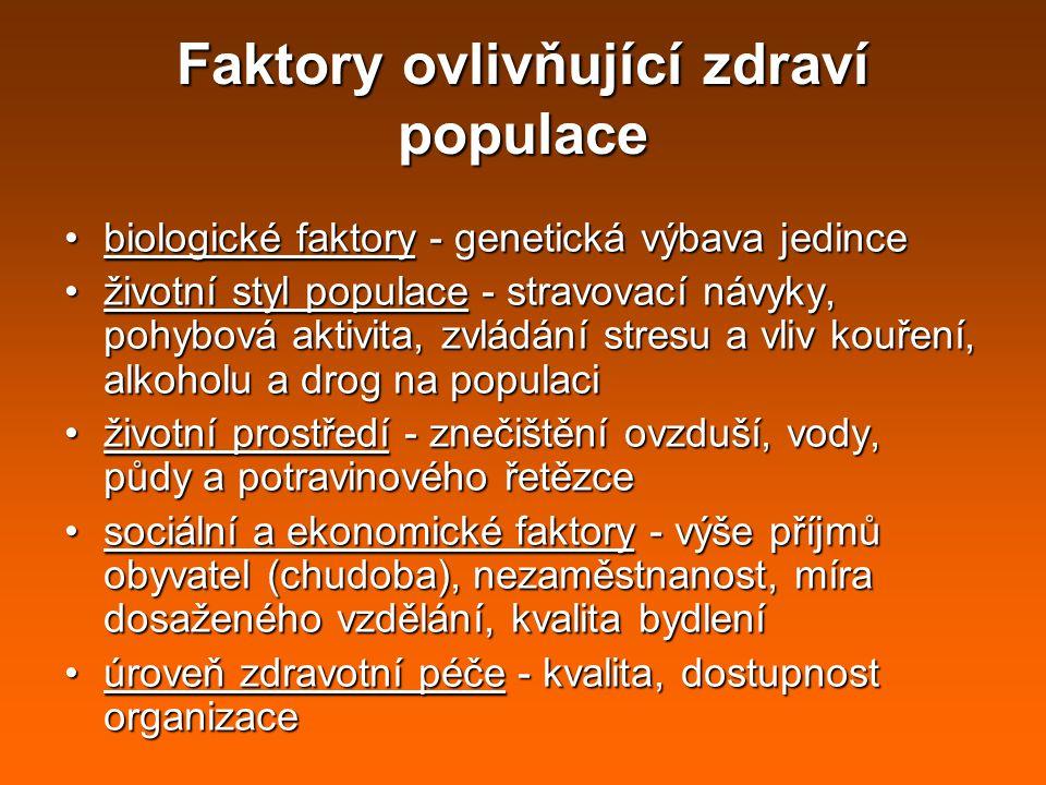 Faktory ovlivňující zdraví populace