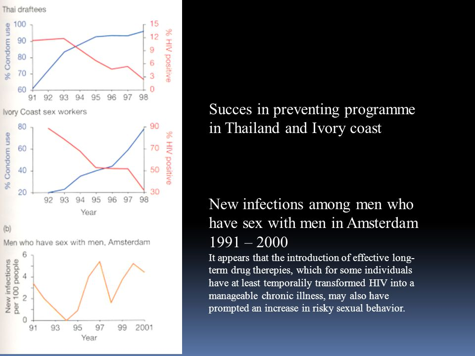 Succes in preventing programme in Thailand and Ivory coast