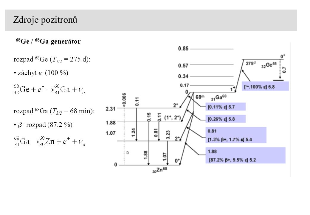 Zdroje pozitronů 68Ge / 68Ga generátor rozpad 68Ge (T1/2 = 275 d):