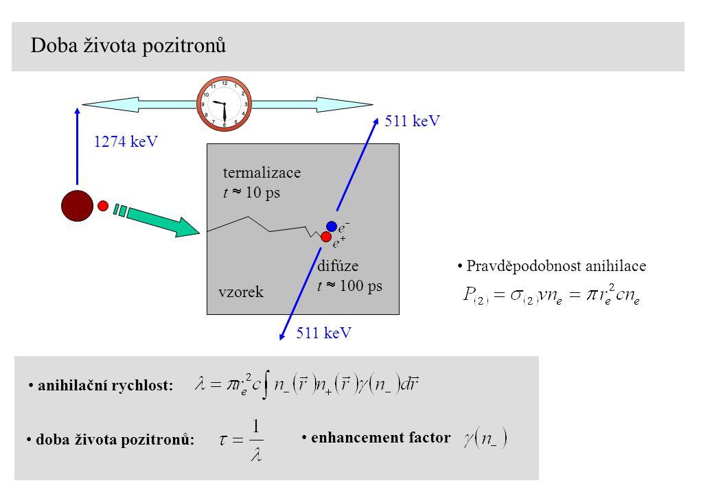 Doba života pozitronů 511 keV 1274 keV termalizace t  10 ps difúze