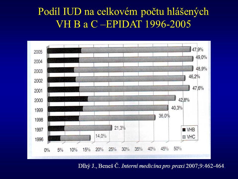 Podíl IUD na celkovém počtu hlášených VH B a C –EPIDAT 1996-2005
