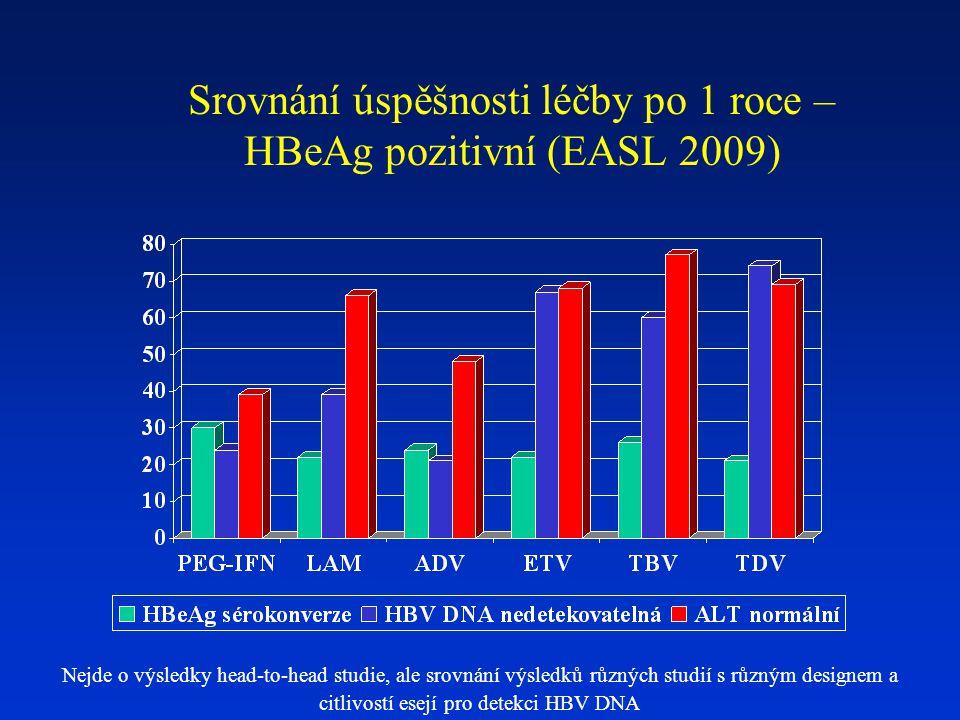 Srovnání úspěšnosti léčby po 1 roce – HBeAg pozitivní (EASL 2009)
