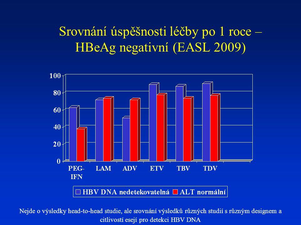 Srovnání úspěšnosti léčby po 1 roce – HBeAg negativní (EASL 2009)