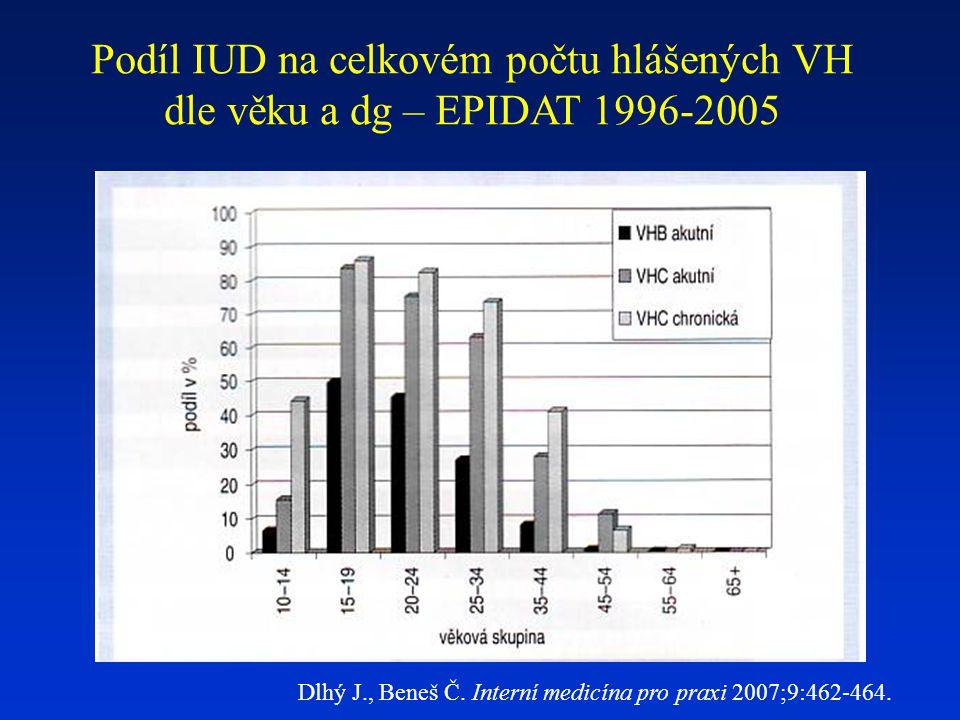 Podíl IUD na celkovém počtu hlášených VH dle věku a dg – EPIDAT 1996-2005