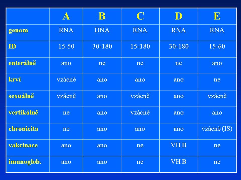 A B C D E genom RNA DNA ID 15-50 30-180 15-180 15-60 enterálně ano ne