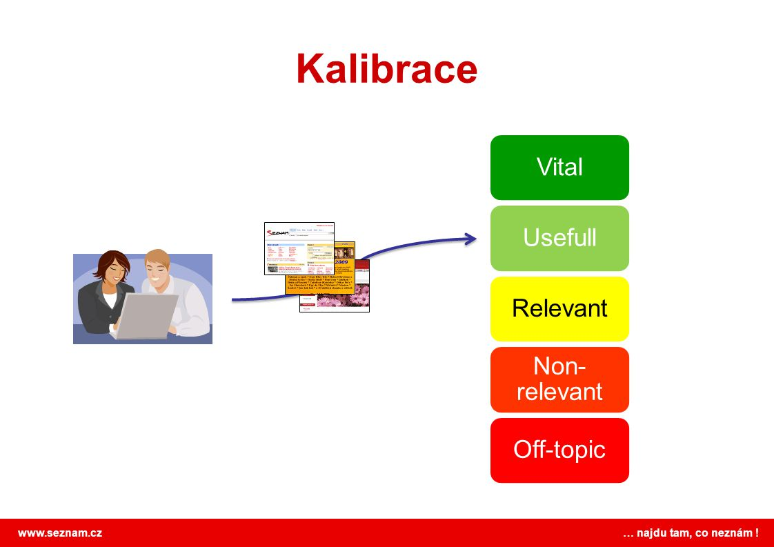 Kalibrace Vital Usefull Relevant Non-relevant Off-topic