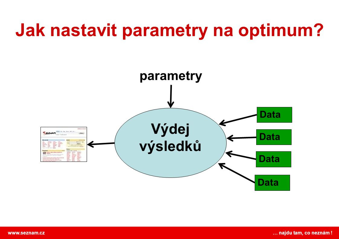 Jak nastavit parametry na optimum