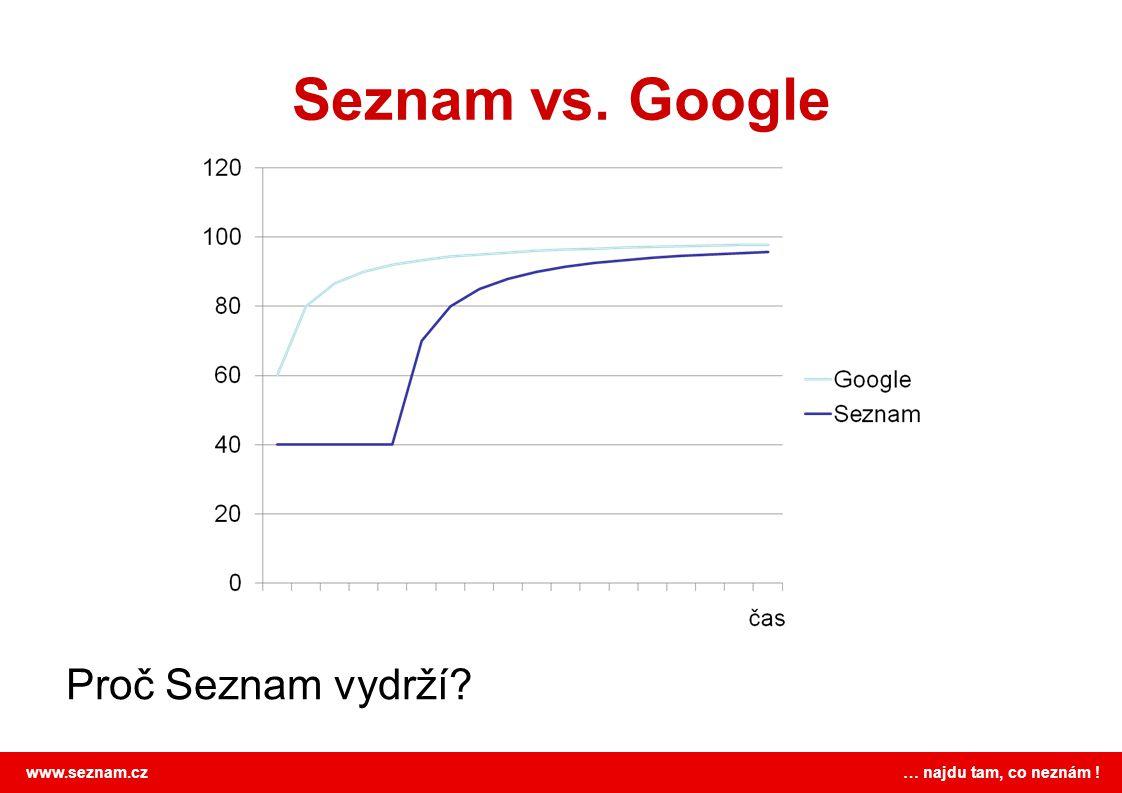 Seznam vs. Google Proč Seznam vydrží