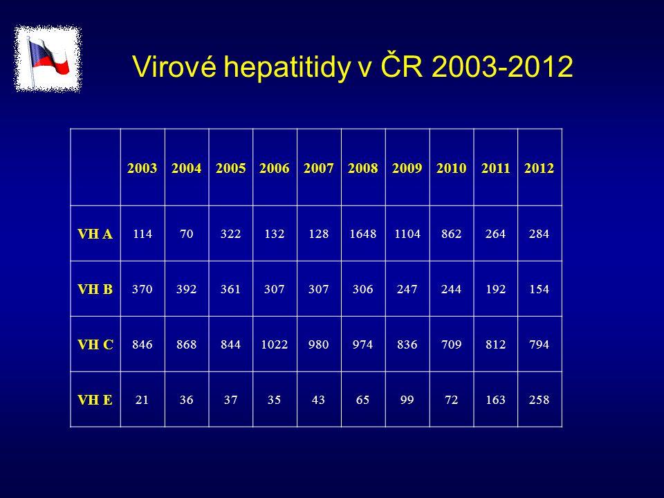 Virové hepatitidy v ČR 2003-2012