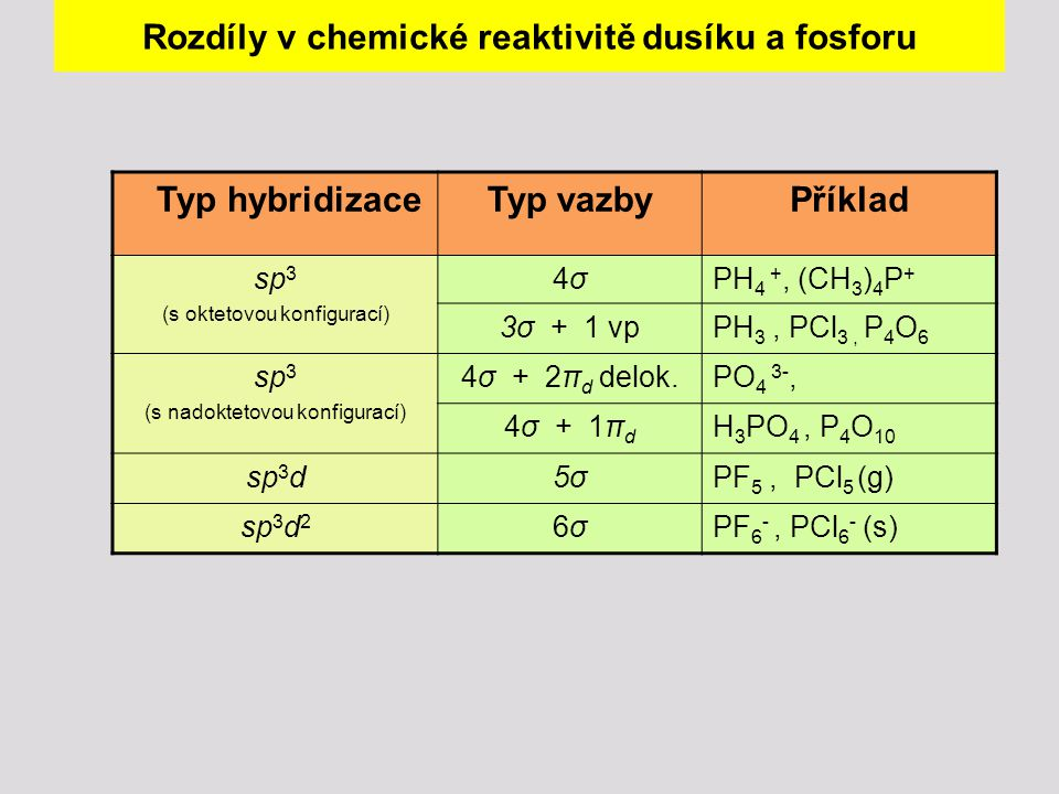 Rozdíly v chemické reaktivitě dusíku a fosforu