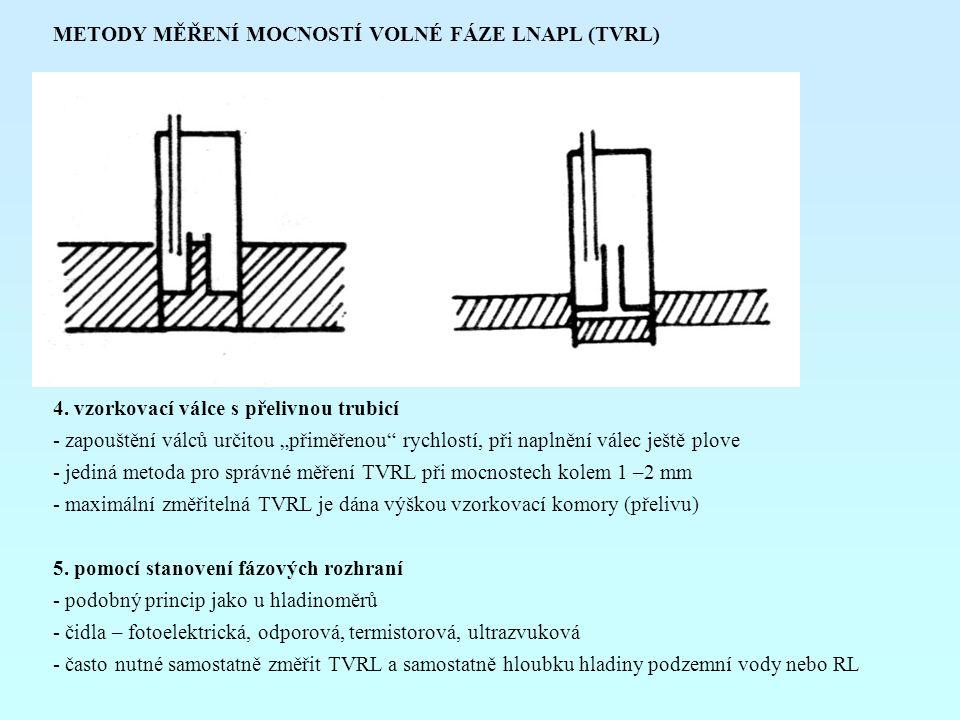 METODY MĚŘENÍ MOCNOSTÍ VOLNÉ FÁZE LNAPL (TVRL)