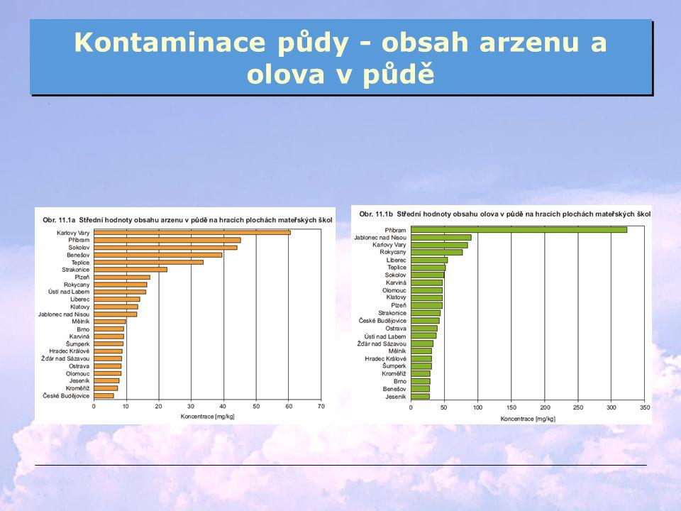 Kontaminace půdy - obsah arzenu a olova v půdě