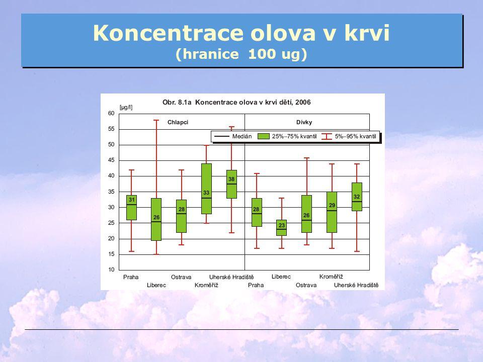Koncentrace olova v krvi (hranice 100 ug)