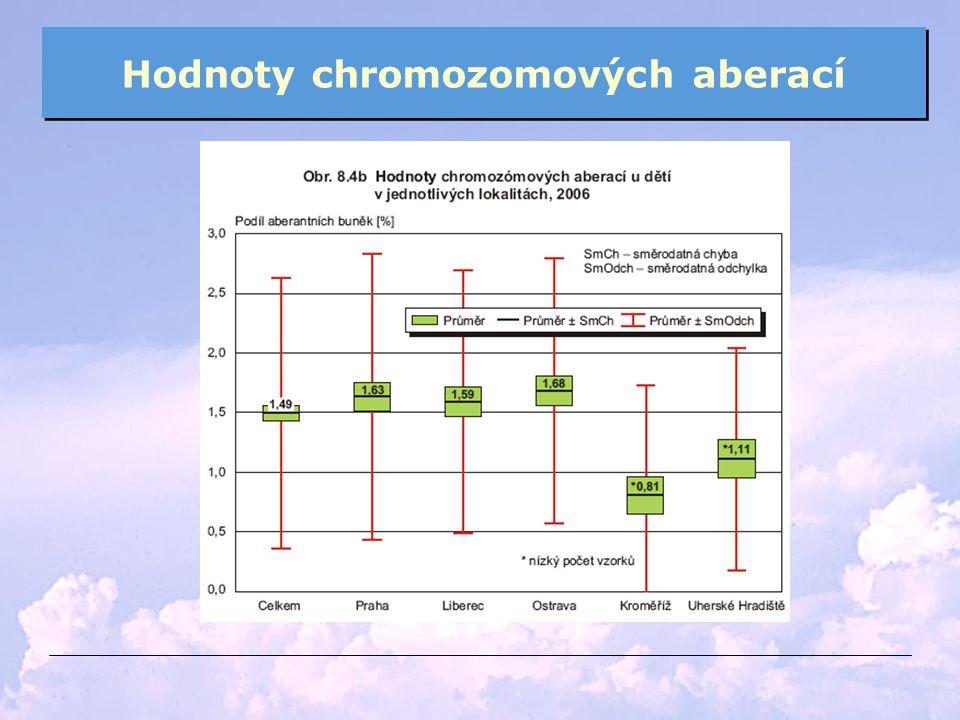 Hodnoty chromozomových aberací