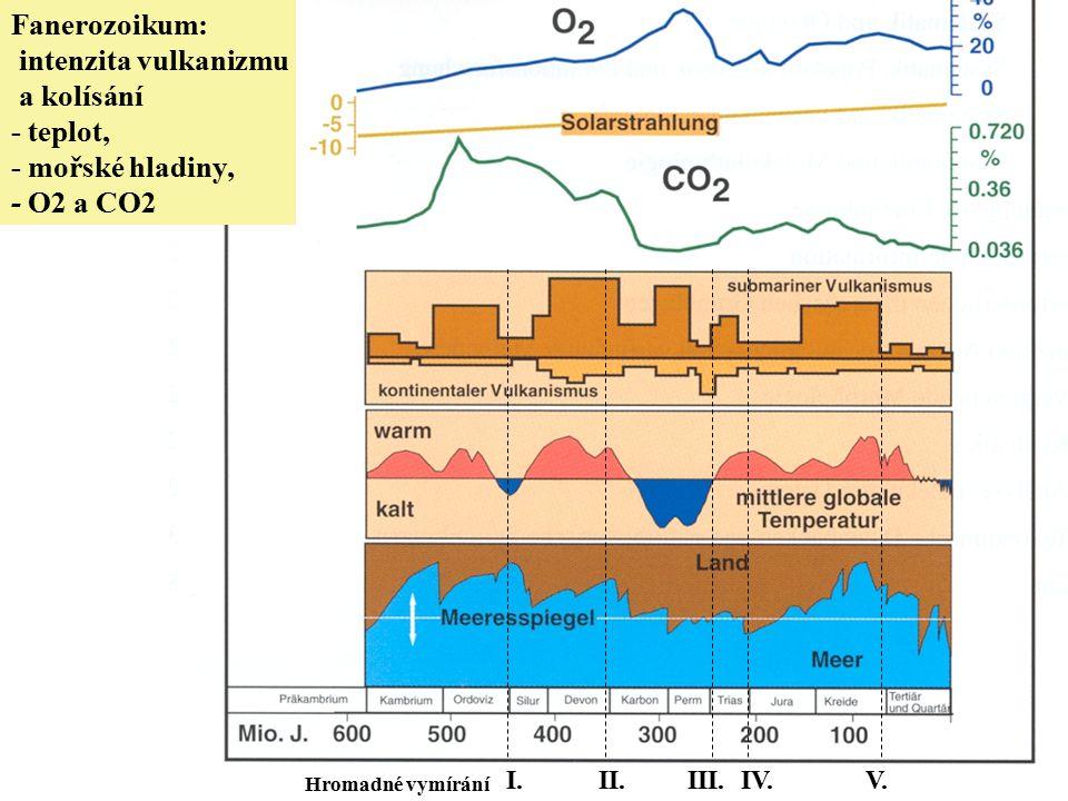 Fanerozoikum: intenzita vulkanizmu a kolísání - teplot,