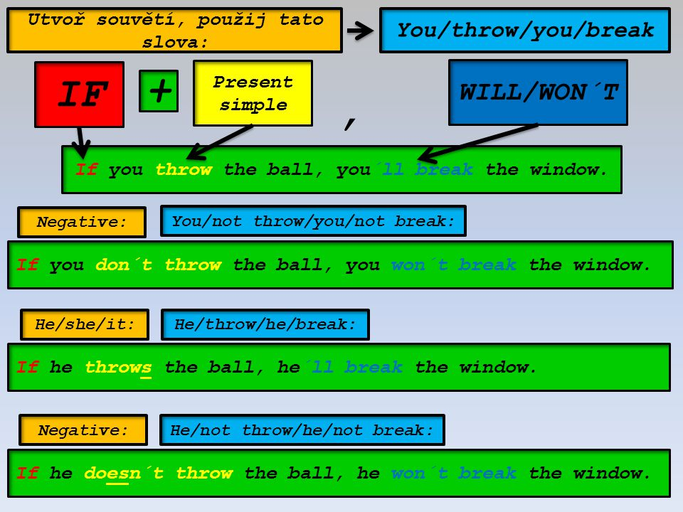 IF + , WILL/WON´T You/throw/you/break