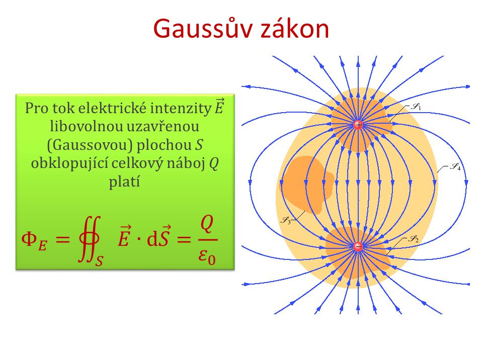 Gaussův zákon Φ 𝐸 = 𝑆 𝐸 ∙d 𝑆 = 𝑄 𝜀 0