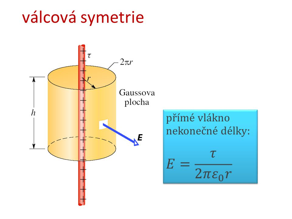 válcová symetrie přímé vlákno nekonečné délky: 𝐸= 𝜏 2𝜋 𝜀 0 𝑟