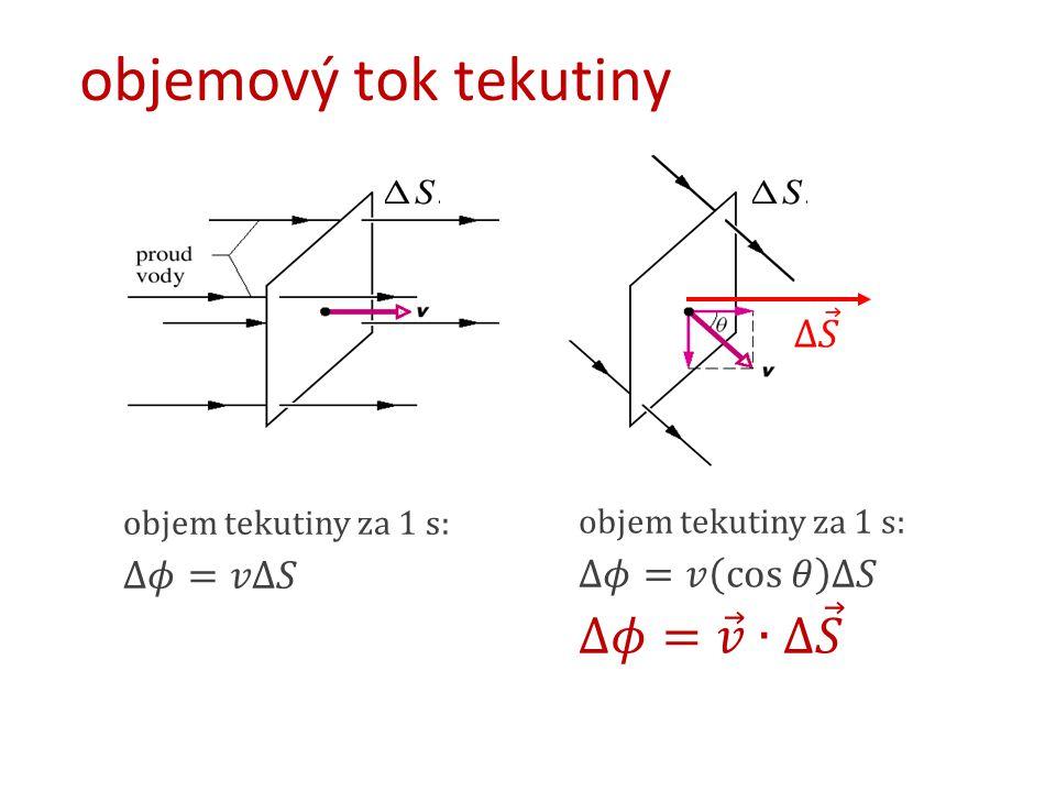 objemový tok tekutiny Δ𝜙= 𝑣 ∙Δ 𝑆 Δ 𝑆 Δ𝜙=𝑣Δ𝑆 Δ𝜙=𝑣 cos 𝜃 Δ𝑆