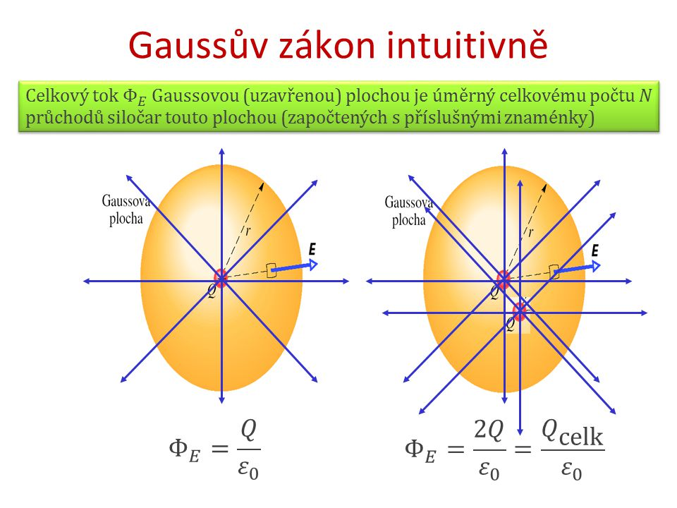 Gaussův zákon intuitivně