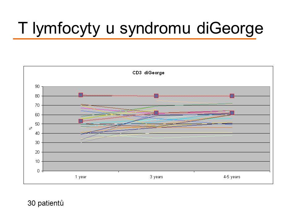 T lymfocyty u syndromu diGeorge