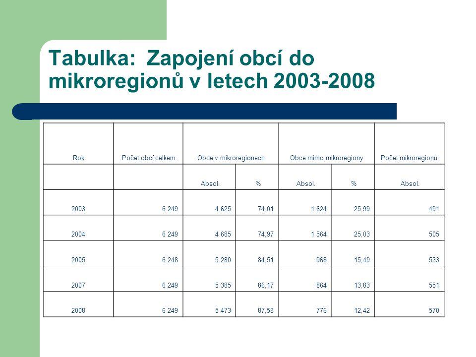 Tabulka: Zapojení obcí do mikroregionů v letech 2003-2008