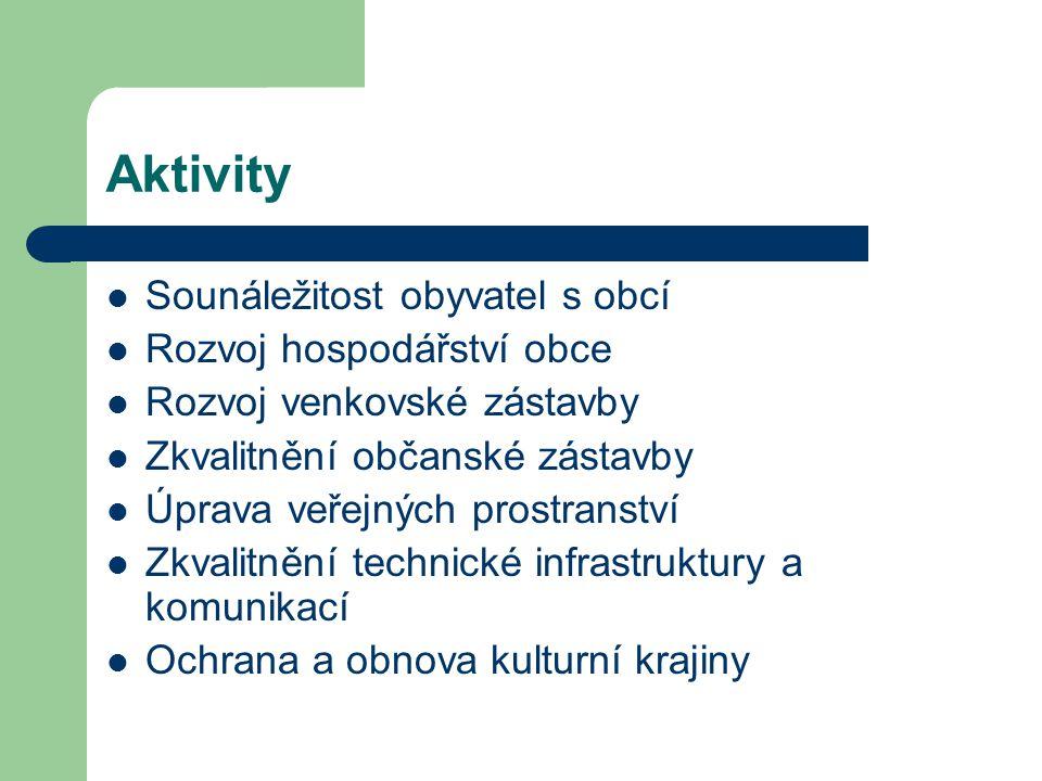 Aktivity Sounáležitost obyvatel s obcí Rozvoj hospodářství obce