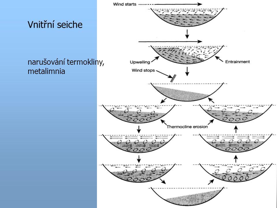 Vnitřní seiche narušování termokliny, metalimnia