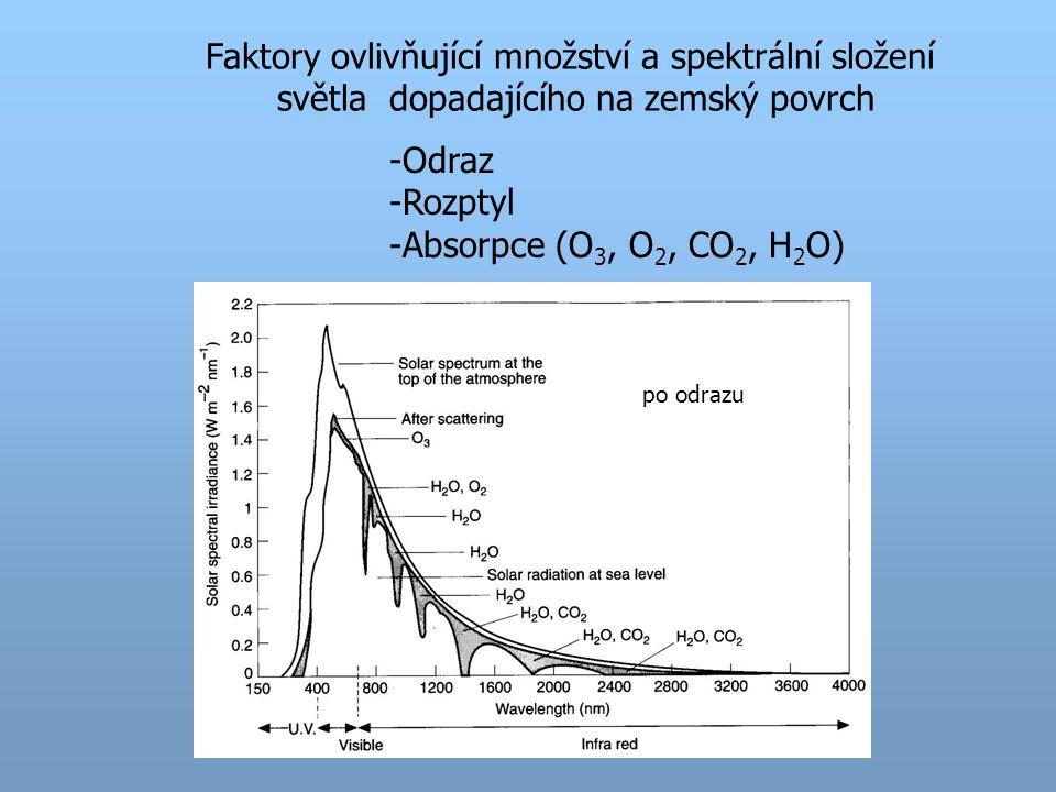 Faktory ovlivňující množství a spektrální složení