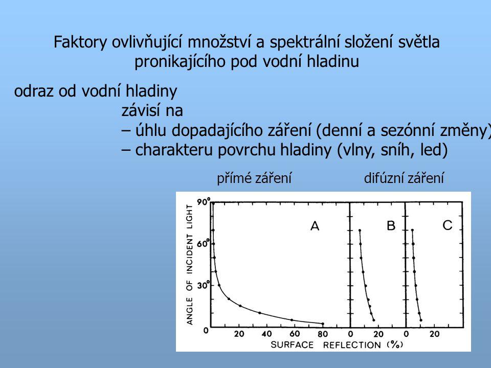 Faktory ovlivňující množství a spektrální složení světla