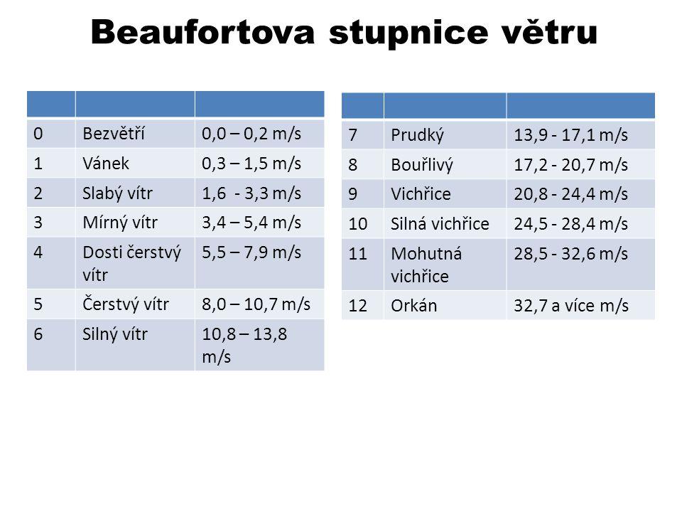 Beaufortova stupnice větru