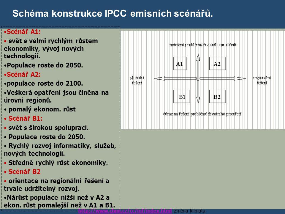 http://www.chmi.cz/cc/inf/index.html Změna klimatu.